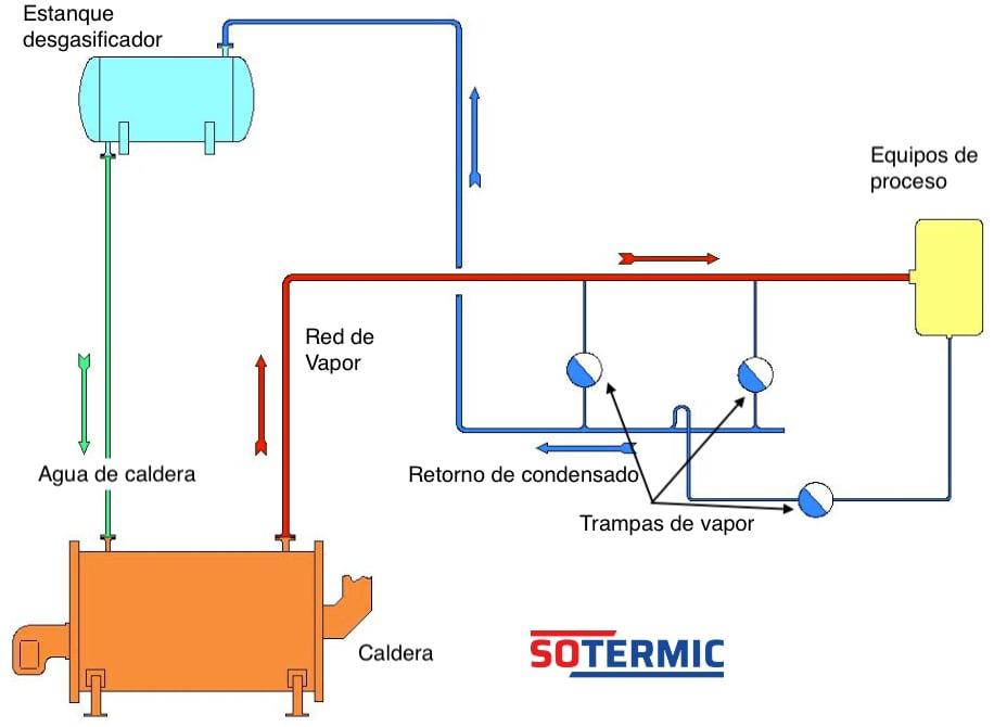 Red de vapor y retorno de condensados