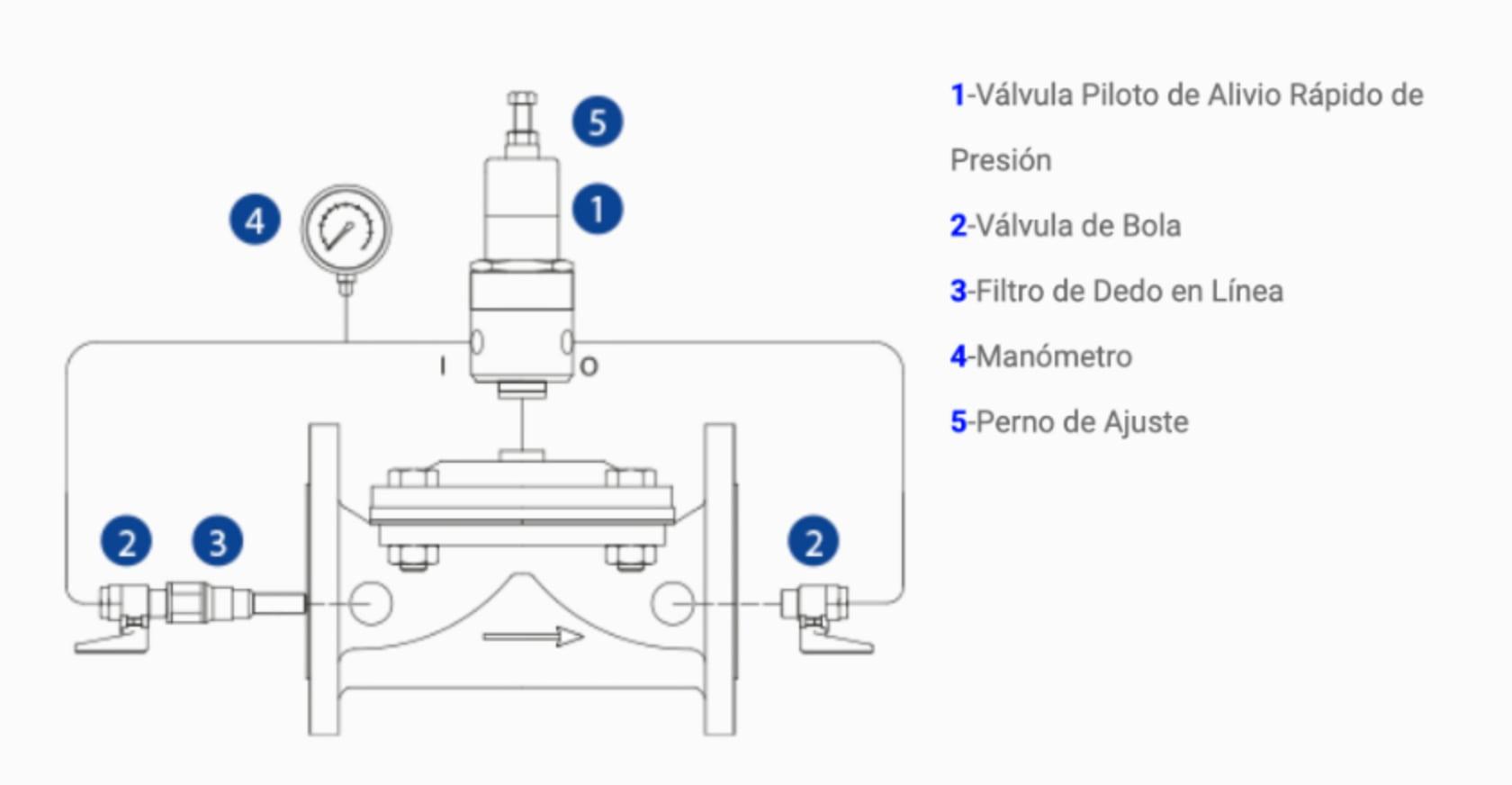 Componentes valvula alivio rapido de presion