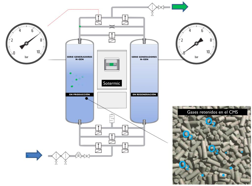 Proceso de producción de nitrógeno PSA