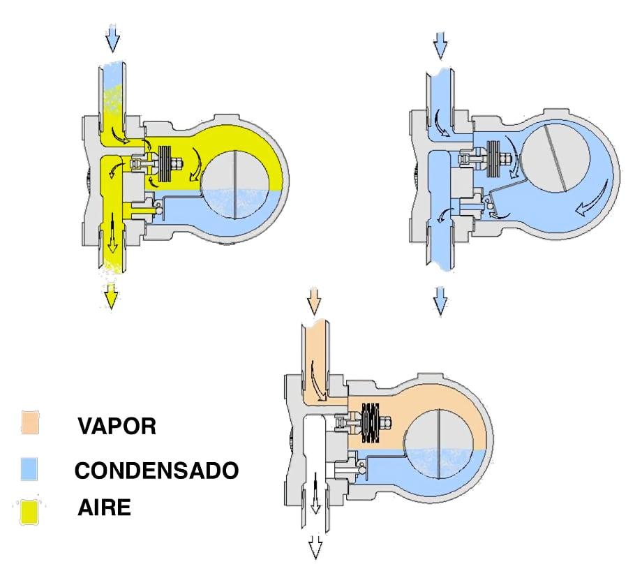 Funcionamiento trampa de vapor de flotador
