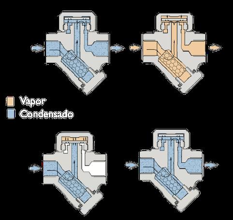 Funcionamiento trampa de vapor termodinámica
