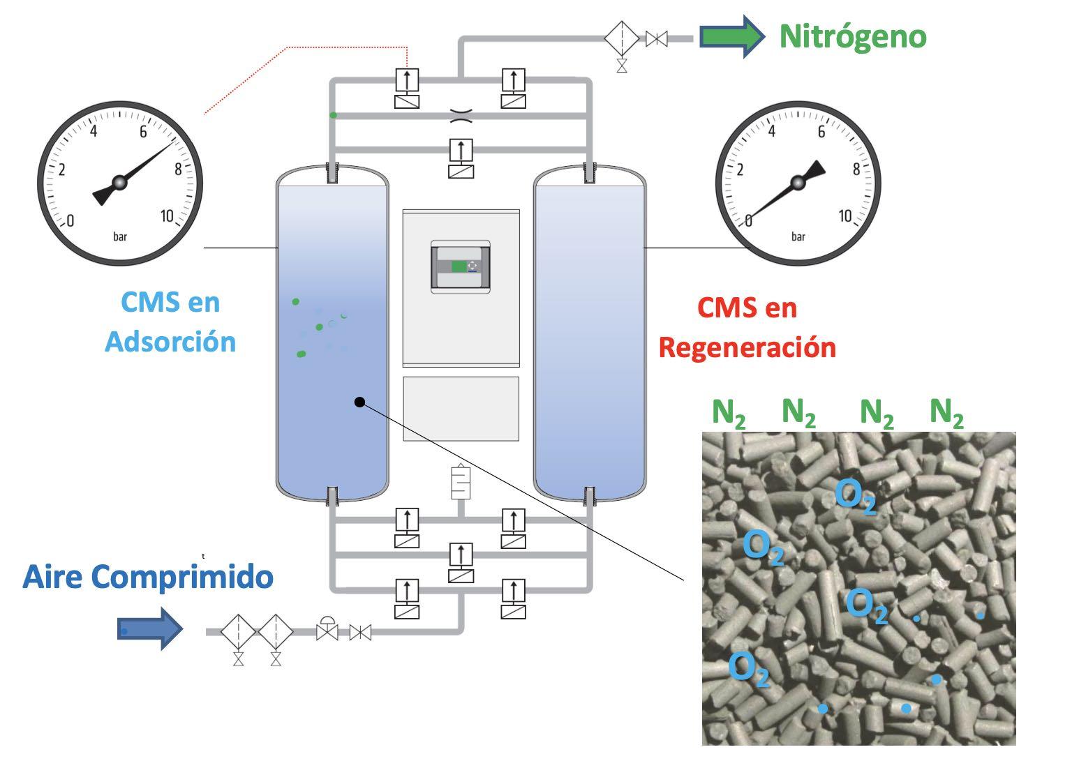 Esquema de producción de Nitrógeno